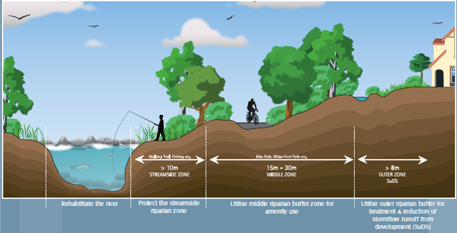 Illustration of indicative layout of a Riparian Zone